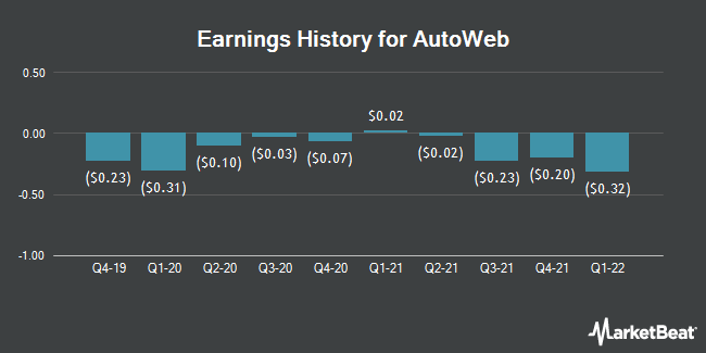 Earnings History for Autoweb (NASDAQ:AUTO)