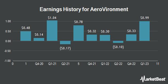 Earnings History for AeroVironment (NASDAQ:AVAV)