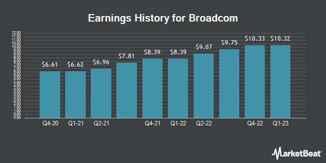 Earnings History for Broadcom (NASDAQ:AVGO)