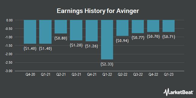 Earnings History for Avinger (NASDAQ:AVGR)