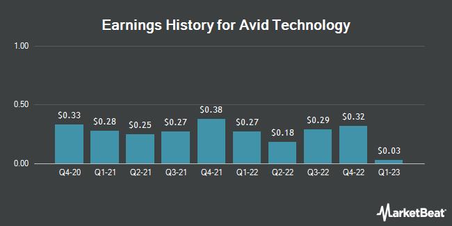 Earnings History for Avid Technology (NASDAQ:AVID)