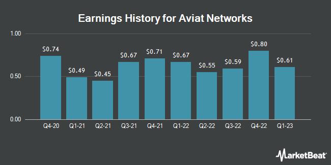 Earnings History for Aviat Networks (NASDAQ:AVNW)