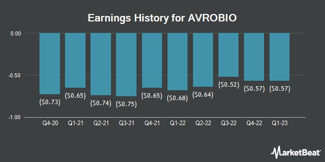 Earnings History for Avrobio (NASDAQ:AVRO)