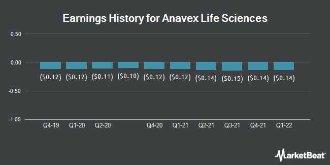 Earnings History for Anavex Life Sciences (NASDAQ:AVXL)