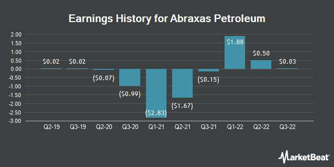 Earnings History for Abraxas Petroleum (NASDAQ:AXAS)