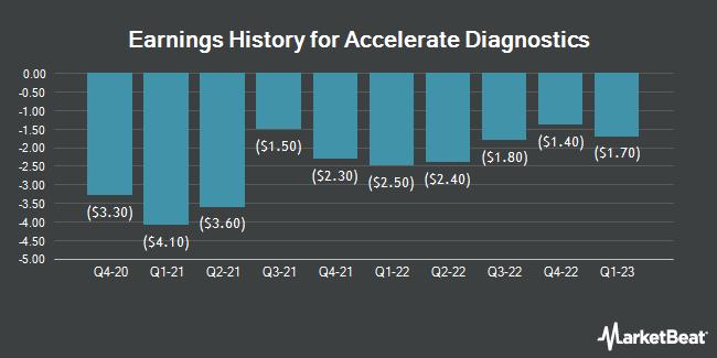 Earnings History for Accelerate Diagnostics (NASDAQ:AXDX)