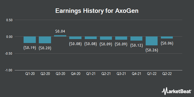 Earnings History for AxoGen (NASDAQ:AXGN)