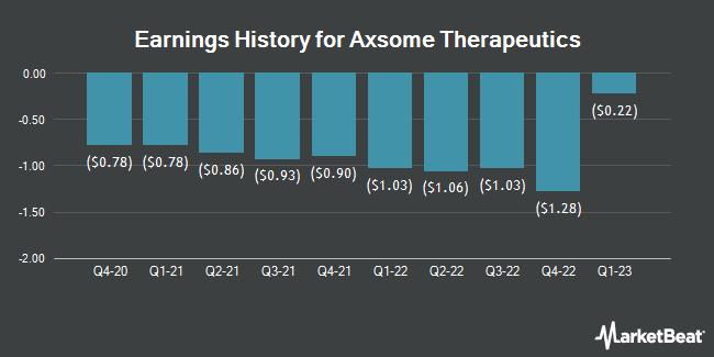 Earnings History for Axsome Therapeutics (NASDAQ:AXSM)
