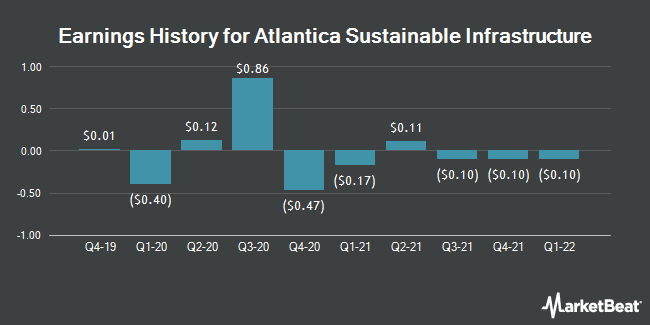 Earnings History for Atlantica Yield (NASDAQ:AY)