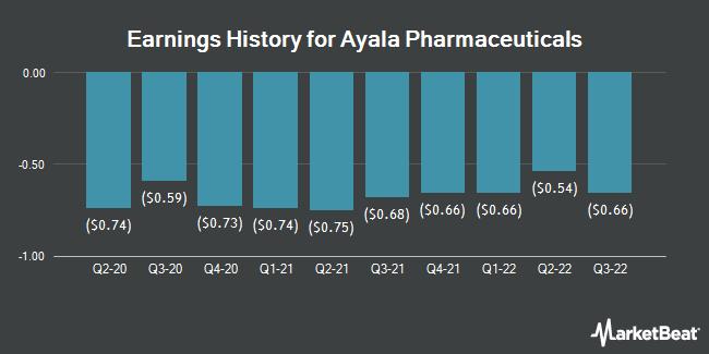 Earnings History for Ayala Pharmaceuticals (NASDAQ:AYLA)