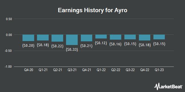 Earnings History for Ayro (NASDAQ:AYRO)