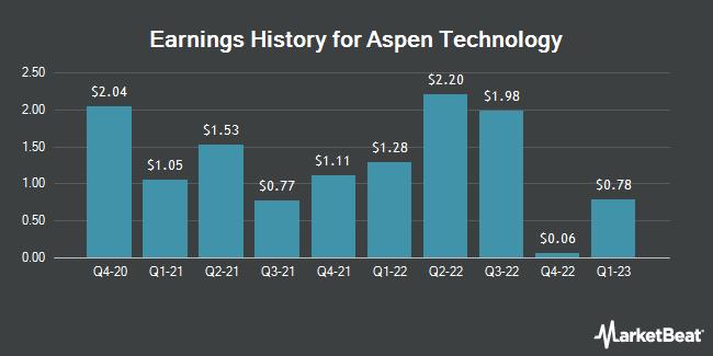 Earnings History for Aspen Technology (NASDAQ:AZPN)