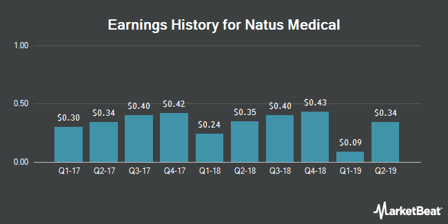 Earnings History for Natus Medical (NASDAQ:BABY)