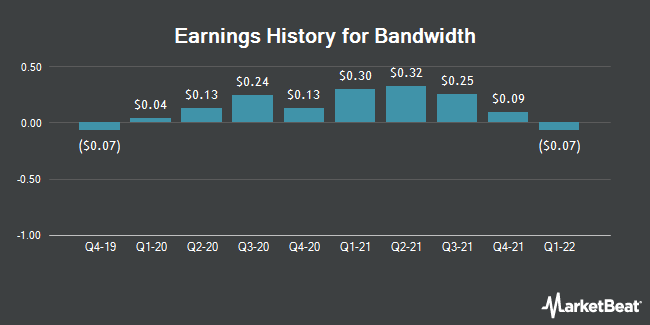 Earnings History for Bandwidth (NASDAQ:BAND)