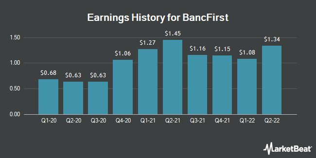 Earnings History for BancFirst (NASDAQ:BANF)