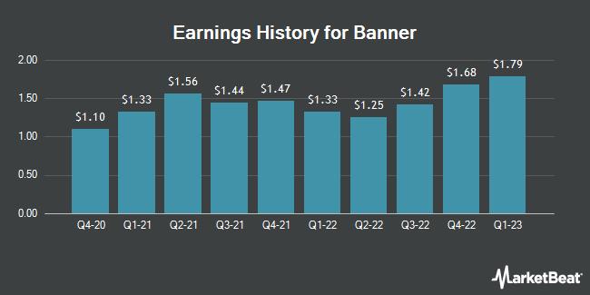 Earnings History for Banner (NASDAQ:BANR)