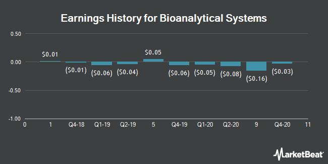Earnings History for Bioanalytical Systems (NASDAQ:BASI)