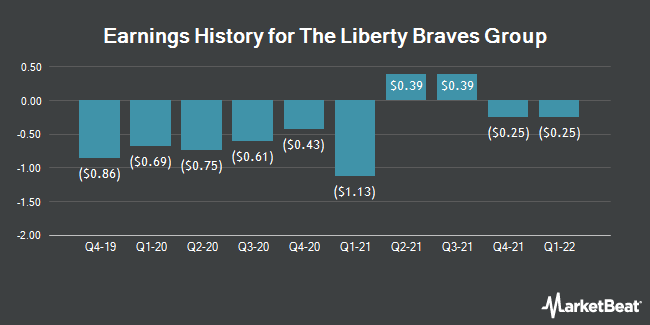 Earnings History for Liberty Braves Group Series C (NASDAQ:BATRK)