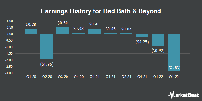 Earnings History for Bed Bath & Beyond (NASDAQ:BBBY)