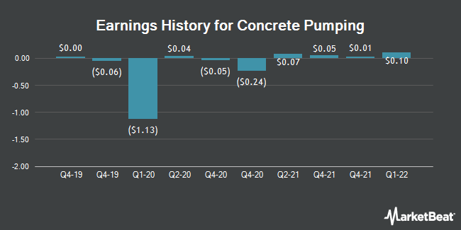 Earnings History for Concrete Pumping (NASDAQ:BBCP)
