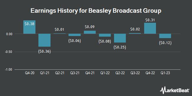 Earnings History for Beasley Broadcast Group (NASDAQ:BBGI)