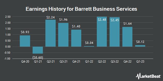 Earnings History for Barrett Business Services (NASDAQ:BBSI)