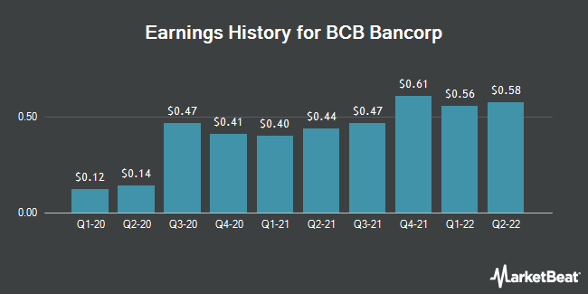 Earnings History for BCB Bancorp (NASDAQ:BCBP)