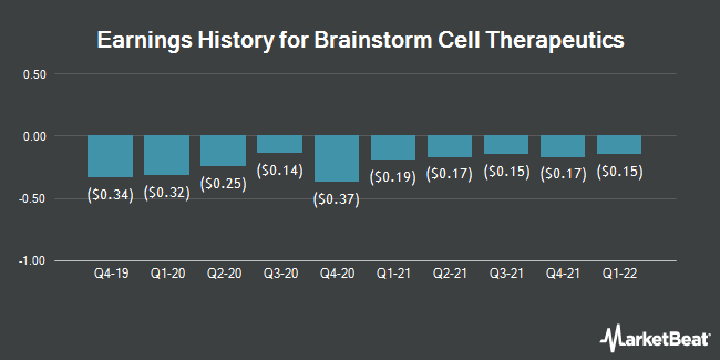 Earnings History for Brainstorm Cell Therapeutics (NASDAQ:BCLI)