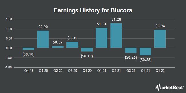 Earnings History for Blucora (NASDAQ:BCOR)