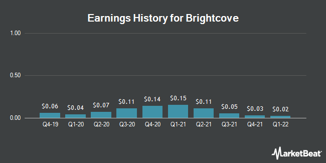 Earnings History for Brightcove (NASDAQ:BCOV)