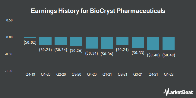 Earnings History for BioCryst Pharmaceuticals (NASDAQ:BCRX)