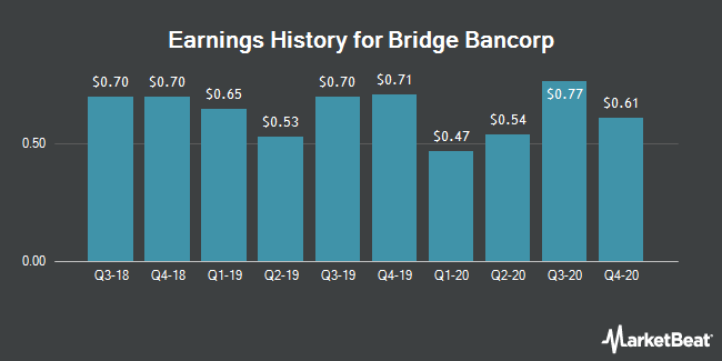 Earnings History for Bridge Bancorp (NASDAQ:BDGE)