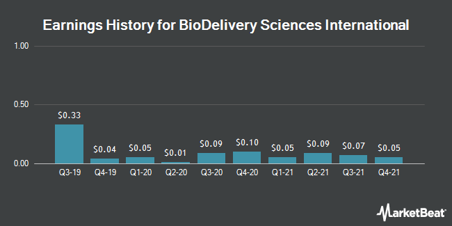 Earnings History for BioDelivery Sciences International (NASDAQ:BDSI)