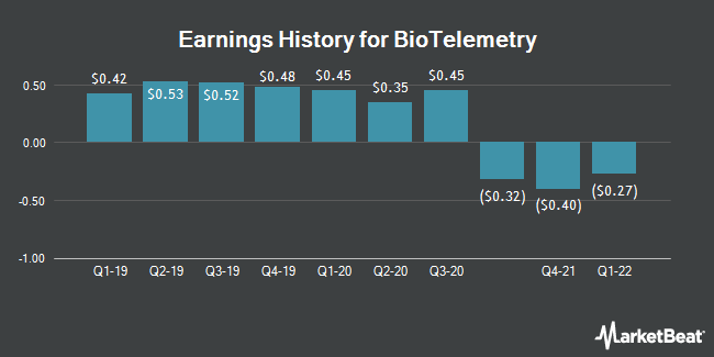 Earnings History for BioTelemetry (NASDAQ:BEAT)