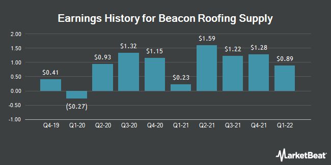 Earnings History for Beacon Roofing Supply (NASDAQ:BECN)