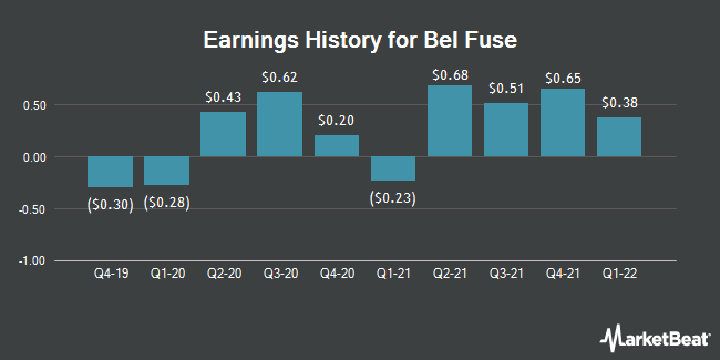 Earnings History for Bel Fuse (NASDAQ:BELFA)