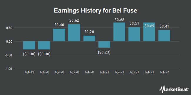 Earnings History for Bel Fuse (NASDAQ:BELFB)
