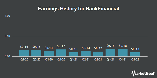 Earnings History for BankFinancial (NASDAQ:BFIN)