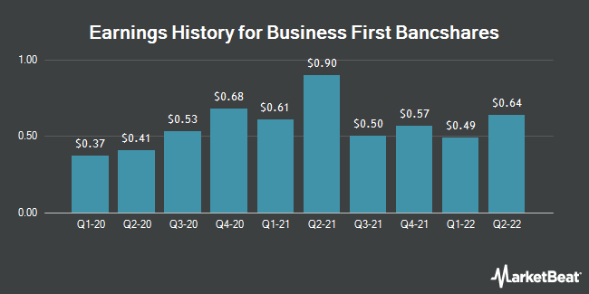 Earnings History for Business First Bancshares (NASDAQ:BFST)