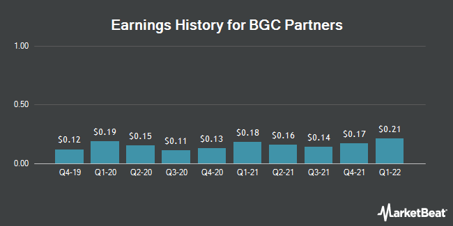 Earnings History for BGC Partners (NASDAQ:BGCP)