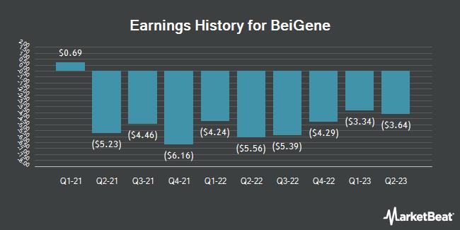 Earnings History for Beigene (NASDAQ:BGNE)