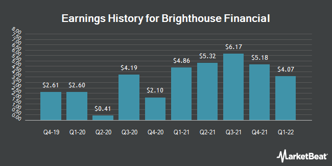 Earnings History for Brighthouse Financial (NASDAQ:BHF)
