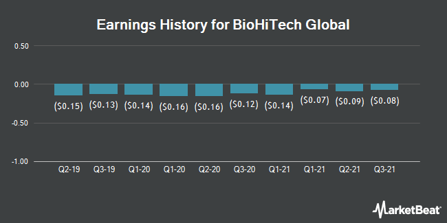 Earnings History for BioHiTech Global (NASDAQ:BHTG)
