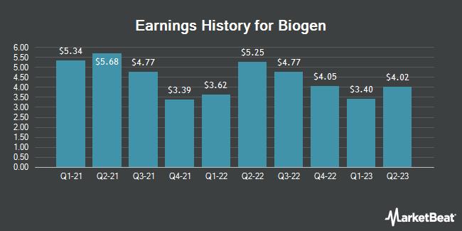 Earnings History for Biogen (NASDAQ:BIIB)