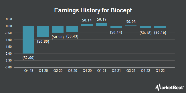 Earnings History for Biocept (NASDAQ:BIOC)