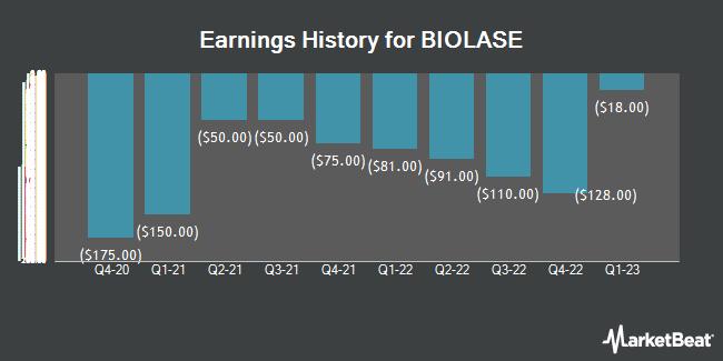Earnings History for BIOLASE (NASDAQ:BIOL)
