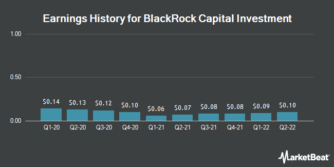 Earnings History for Blackrock Capital Investment (NASDAQ:BKCC)