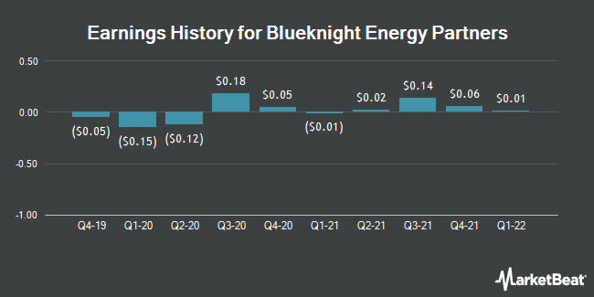 Earnings History for Blueknight Energy Partners (NASDAQ:BKEP)