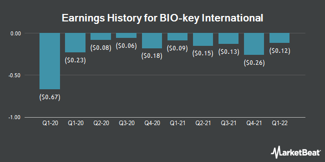 Earnings History for BIO-key International (NASDAQ:BKYI)