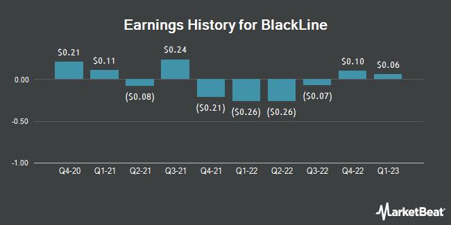 Earnings History for Blackline (NASDAQ:BL)